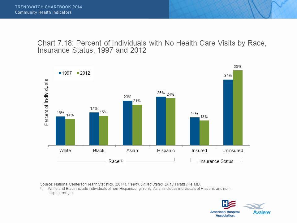 Chart 7.18: Percent of Individuals with No Health Care Visits by Race, Insurance Status, 1997 and 2012 Source: National Center for Health Statistics.