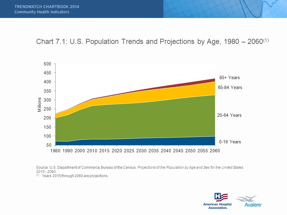 Chart 7.1: U.S. Population Trends and Projections by Age, 1980 – 2060 (1) Source: U.S.