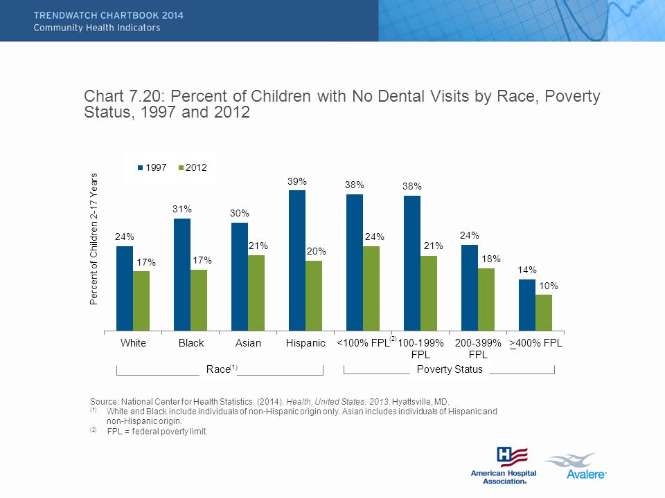 Chart 7.20: Percent of Children with No Dental Visits by Race, Poverty Status, 1997 and 2012 Source: National Center for Health Statistics.