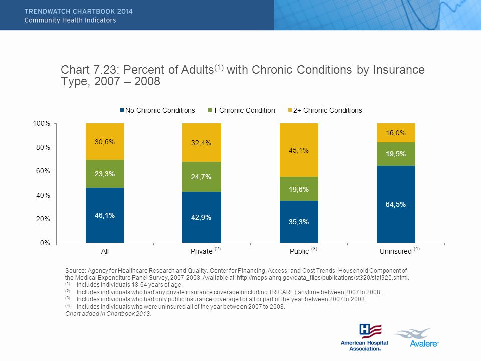Chart 7.23: Percent of Adults (1) with Chronic Conditions by Insurance Type, 2007 – 2008 Source: Agency for Healthcare Research and Quality.