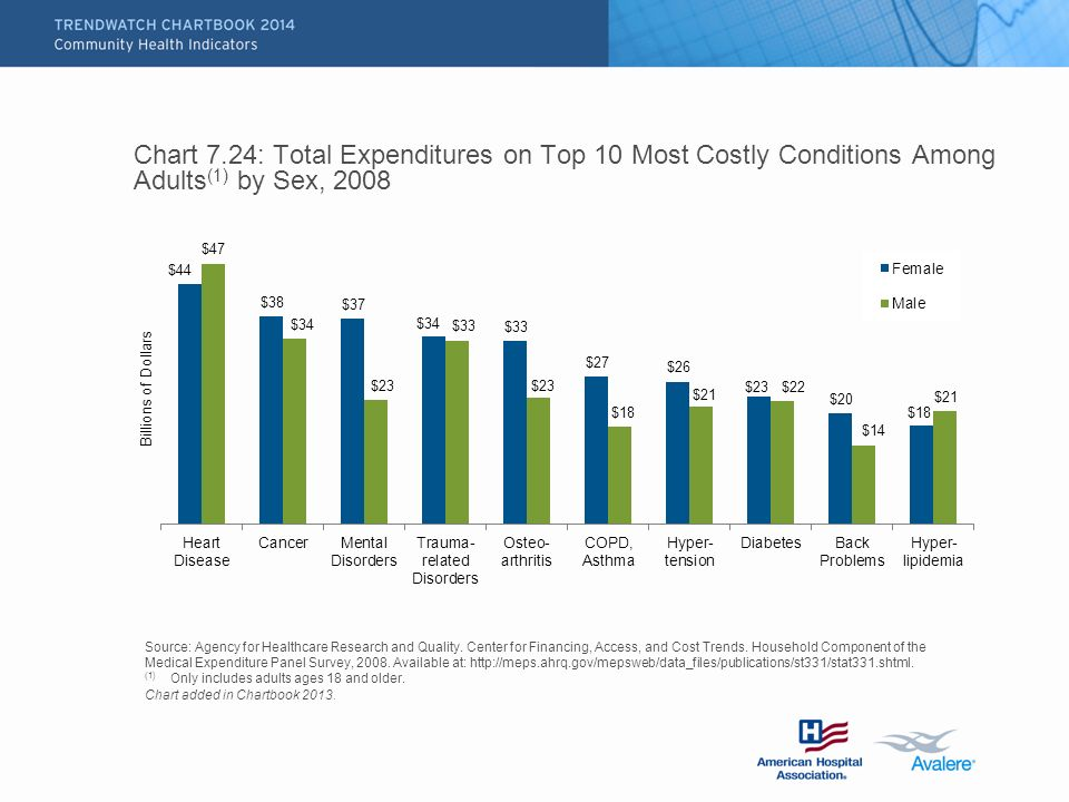 Chart 7.24: Total Expenditures on Top 10 Most Costly Conditions Among Adults (1) by Sex, 2008 Source: Agency for Healthcare Research and Quality.