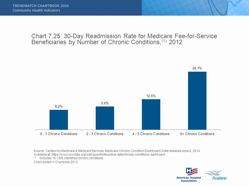 Chart 7.25: 30-Day Readmission Rate for Medicare Fee-for-Service Beneficiaries by Number of Chronic Conditions, (1) 2012 Source: Centers for Medicare & Medicaid Services.