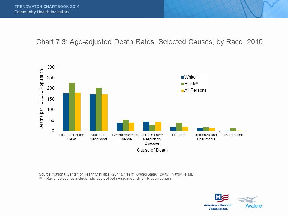 Chart 7.3: Age-adjusted Death Rates, Selected Causes, by Race, 2010 Source: National Center for Health Statistics.