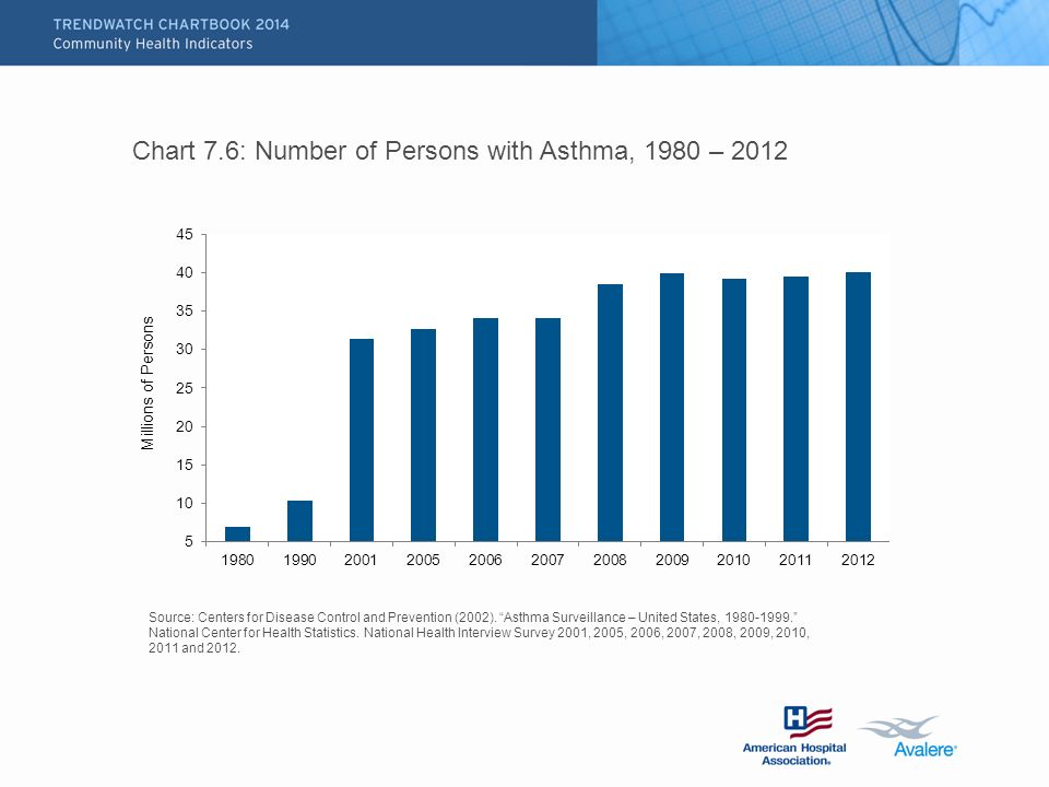 Chart 7.6: Number of Persons with Asthma, 1980 – 2012 Source: Centers for Disease Control and Prevention (2002).