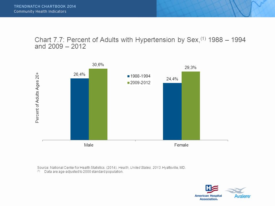 Chart 7.7: Percent of Adults with Hypertension by Sex, (1) 1988 – 1994 and 2009 – 2012 Source: National Center for Health Statistics.