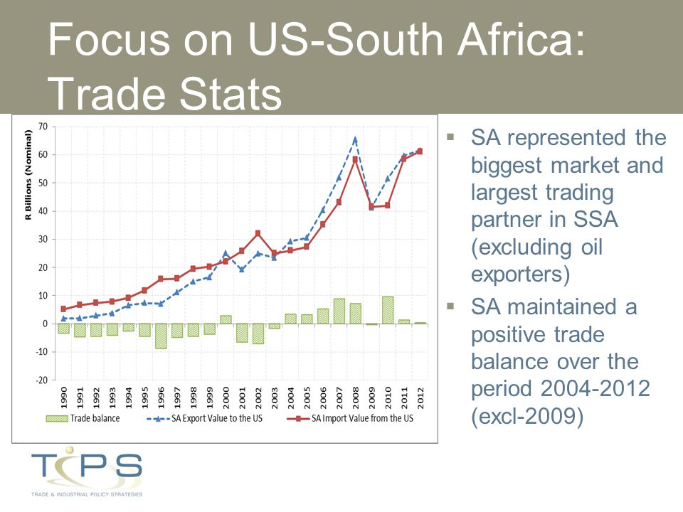 Subtitle: Presenter: Date: South Africa Trade Relations and