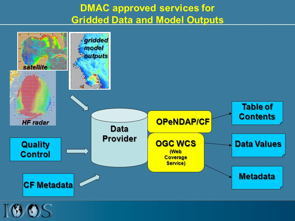 HF radar DMAC approved services for Gridded Data and Model Outputs Table of Contents Metadata Data Values DataProvider CF Metadata QualityControl satellite griddedmodeloutputs OGC WCS (WebCoverageService) OPeNDAP/CF OPeNDAP/CF