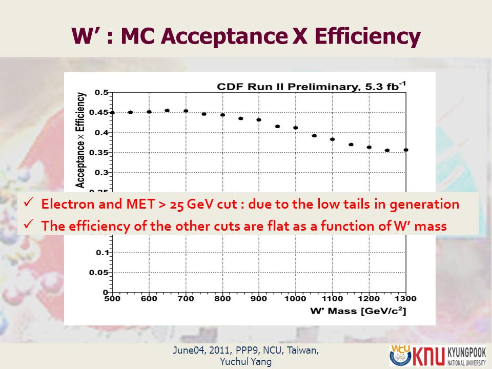 June04, 2011, PPP9, NCU, Taiwan, Yuchul Yang W' : MC Acceptance X Efficiency Electron and MET > 25 GeV cut : due to the low tails in generation The efficiency of the other cuts are flat as a function of W' mass
