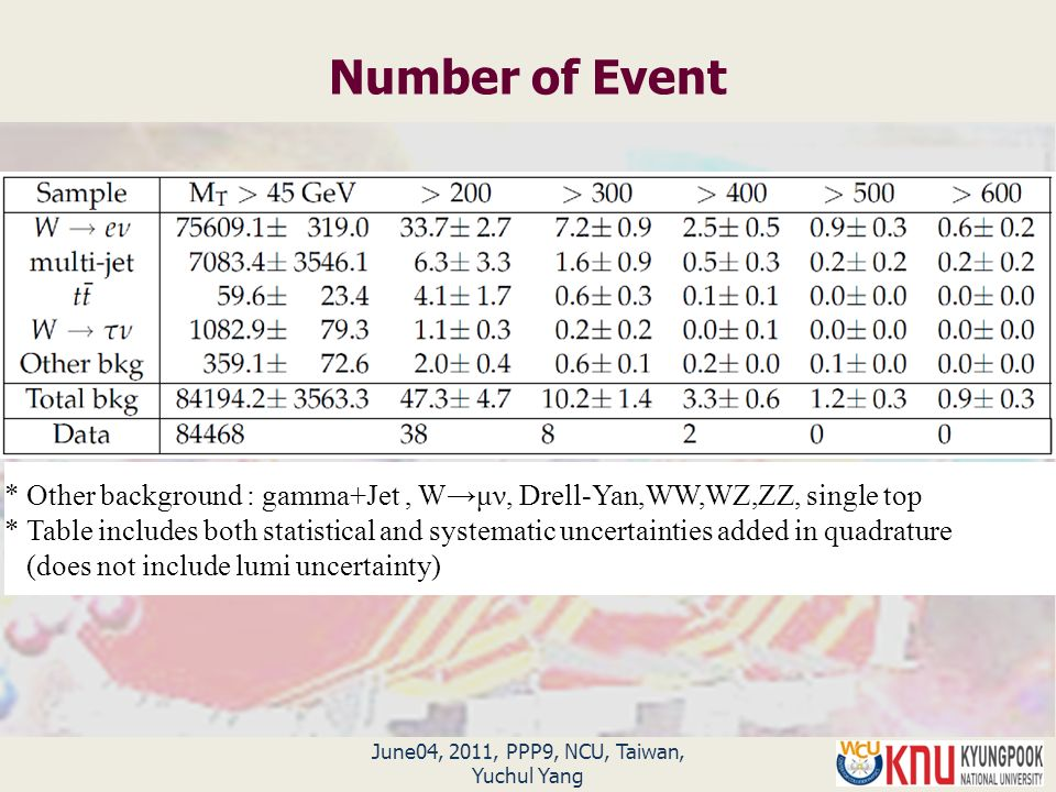 June04, 2011, PPP9, NCU, Taiwan, Yuchul Yang Number of Event * Other background : gamma+Jet, W→μν, Drell-Yan,WW,WZ,ZZ, single top * Table includes both statistical and systematic uncertainties added in quadrature (does not include lumi uncertainty)