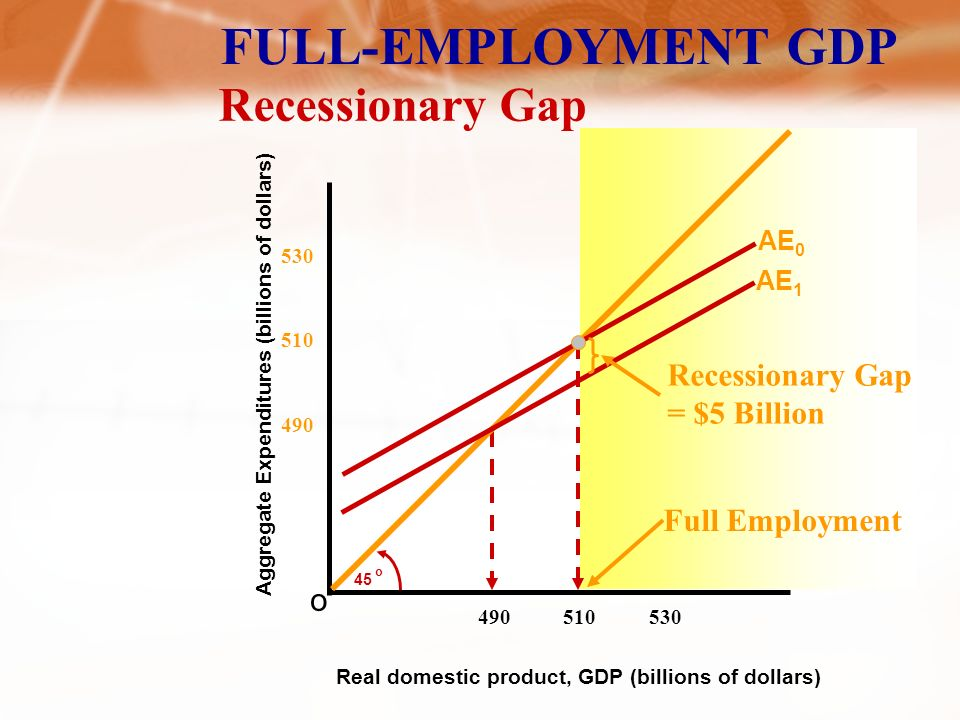 ADDING THE PUBLIC SECTOR Lump-Sum Tax and Equilibrium GDP Aggregate Expenditures (billions of dollars) o 45 o Real domestic product, GDP (billions of dollars) C + I g + X n + G C a + I g + X n + G $15 Billion Decrease in Consumption from a $20 Billion Increase in Taxes