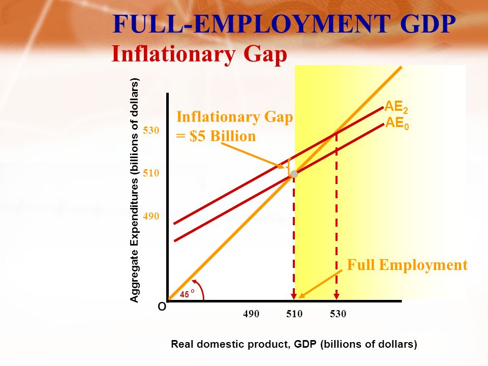FULL-EMPLOYMENT GDP Aggregate Expenditures (billions of dollars) o 45 o Real domestic product, GDP (billions of dollars) AE 0 Recessionary Gap AE Recessionary Gap = $5 Billion Full Employment