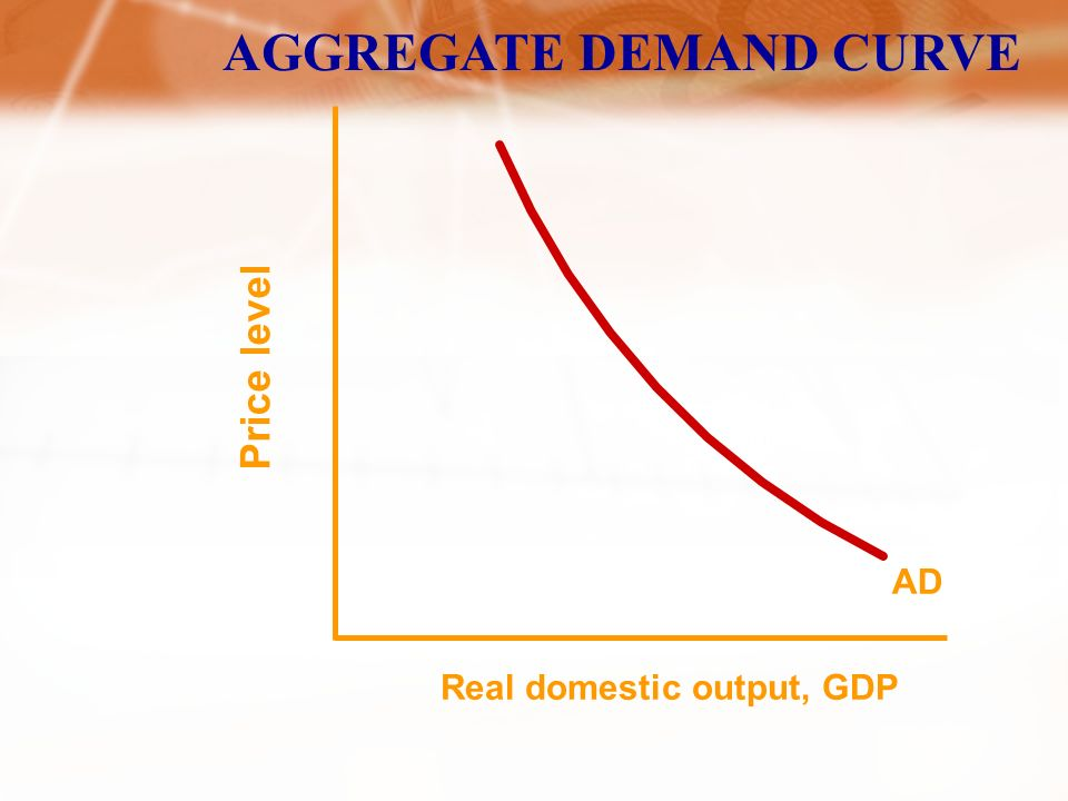 Defined: Amounts of Real Output Buyers Collectively Desire At Each Possible Price Level AGGREGATE DEMAND Aggregate Demand Curve Down Sloping Due To: Real-Balances Effect Interest-Rate Effect Foreign Purchases Effect Graphically…