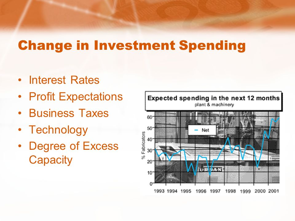 Change in Consumer Spending Consumer Wealth Consumer Expectations Household Indebtedness Taxes