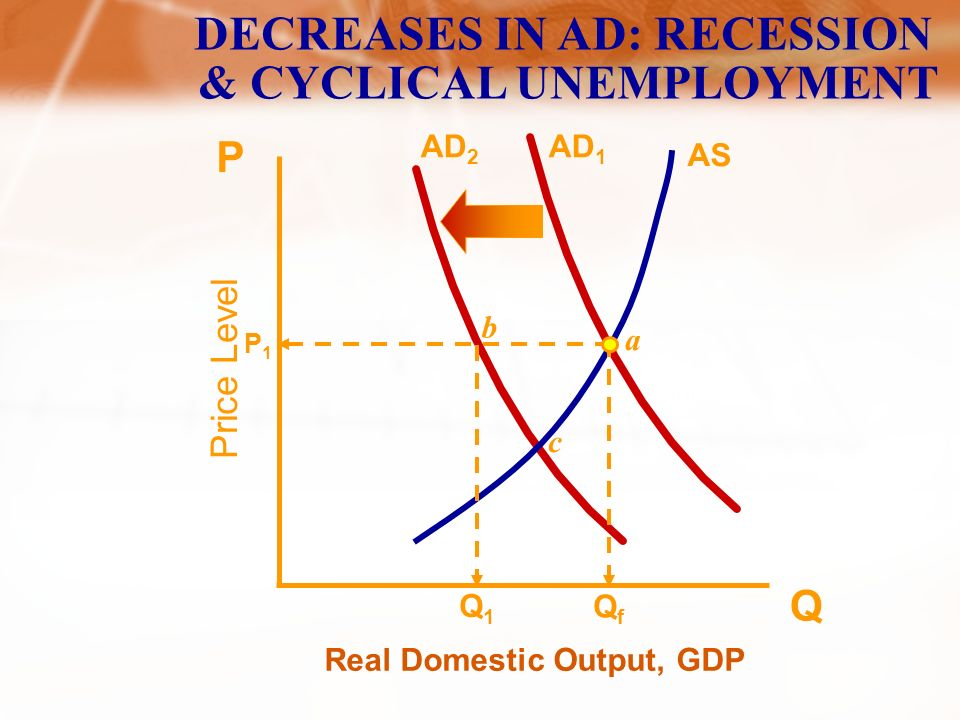 Price Level Real Domestic Output, GDP Q P AS AD 1 INCREASES IN AD: DEMAND-PULL INFLATION P2P2 P1P1 AD 2 QfQf Q1Q1 Q2Q2