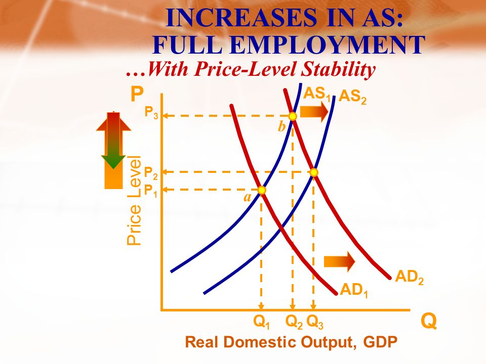Price Level Real Domestic Output, GDP Q P AS 1 AD 1 DECREASES IN AS: COST-PUSH INFLATION P2P2 QfQf Q1Q1 a b AS 2 P1P1