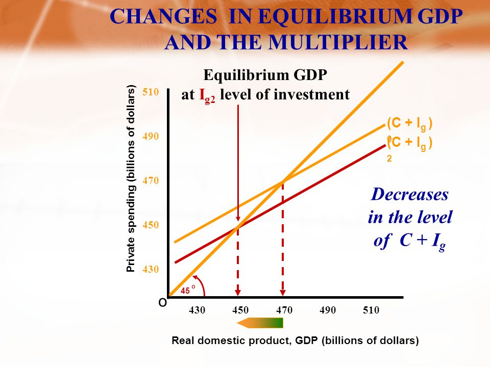CHANGES IN EQUILIBRIUM GDP AND THE MULTIPLIER Private spending (billions of dollars) o 45 o Real domestic product, GDP (billions of dollars) (C + I g ) 0 (C + I g ) 1 Equilibrium GDP at I g0 level of investment Equilibrium GDP at I g1 level of investment Increases in the level of C + I g