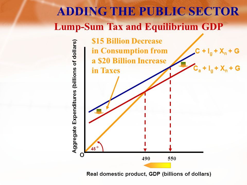 ADDING THE PUBLIC SECTOR Aggregate Expenditures (billions of dollars) o 45 o Real domestic product, GDP (billions of dollars) C C + I g + X n C + I g + X n + G Government Spending of $20 Billion Government Purchases and Equilibrium GDP