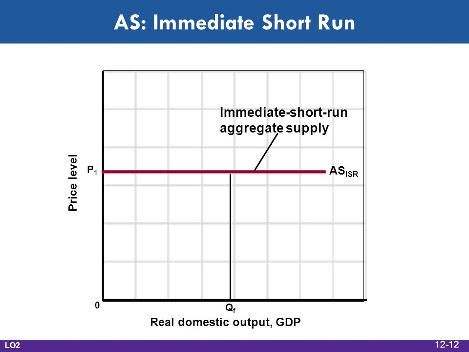 AS: Immediate Short Run Real domestic output, GDP Price level AS ISR QfQf Immediate-short-run aggregate supply P1P1 0 LO