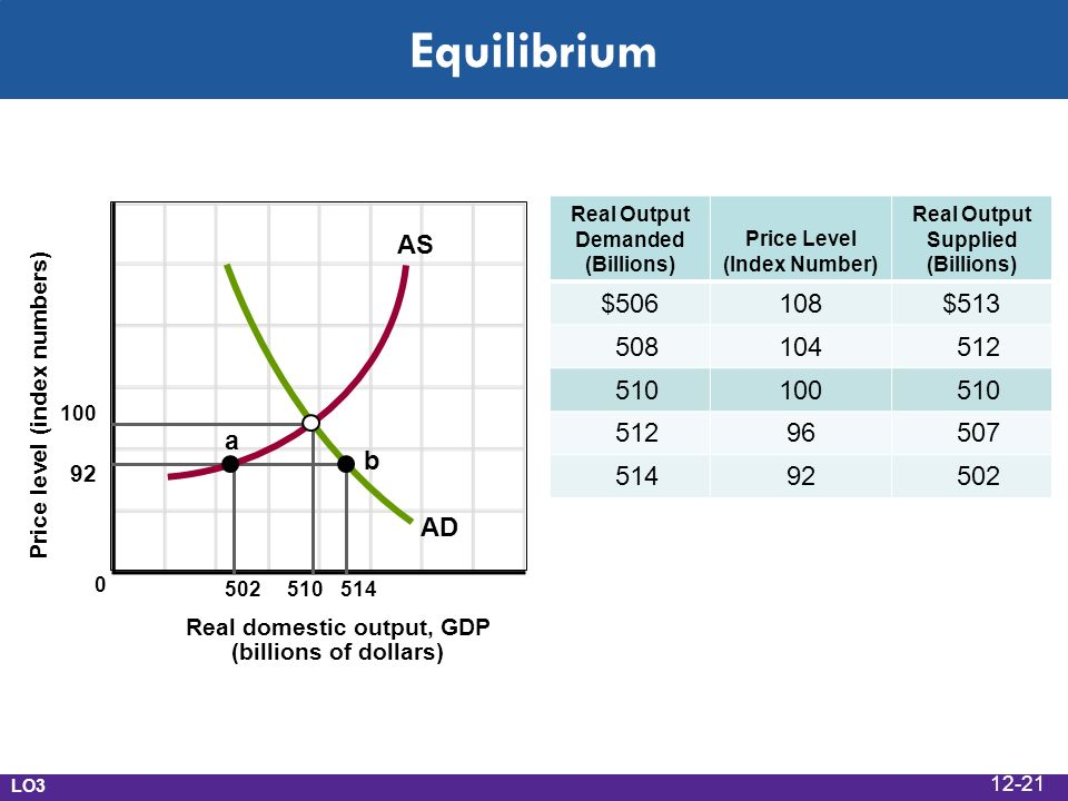 Equilibrium Real domestic output, GDP (billions of dollars) Price level (index numbers) a b AD AS Real Output Demanded (Billions) Price Level (Index Number) Real Output Supplied (Billions) $506108$ LO