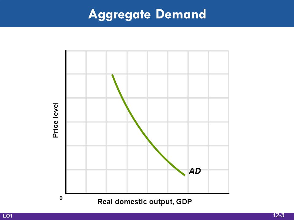 Aggregate Demand Real domestic output, GDP Price level AD LO