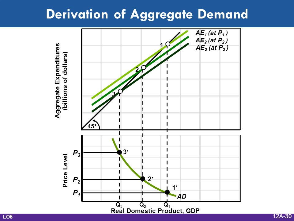 Derivation of Aggregate Demand Price Level Aggregate Expenditures (billions of dollars) 45° AE 2 (at P 2 ) AE 3 (at P 3 ) AE 1 (at P 1 ) Q3Q3 Q2Q2 Q1Q1 Real Domestic Product, GDP AD P3P3 P2P2 P1P LO1 LO5 12A-30