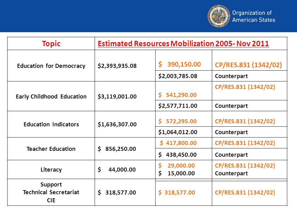 TopicEstimated Resources Mobilization Nov 2011 Education for Democracy$2,393, $ 390, CP/RES.831 (1342/02) $2,003,785.08Counterpart Early Childhood Education$3,119, $ 541, CP/RES.831 (1342/02) $2,577,711.00Counterpart Education Indicators$1,636, $ 572,295.00CP/RES.831 (1342/02) $1,064,012.00Counterpart Teacher Education$ 856, $ 417,800.00CP/RES.831 (1342/02) $ 438,450.00Counterpart Literacy$ 44, $ 29, $ 15, CP/RES.831 (1342/02) Counterpart Support Technical Secretariat CIE $ 318, CP/RES.831 (1342/02)