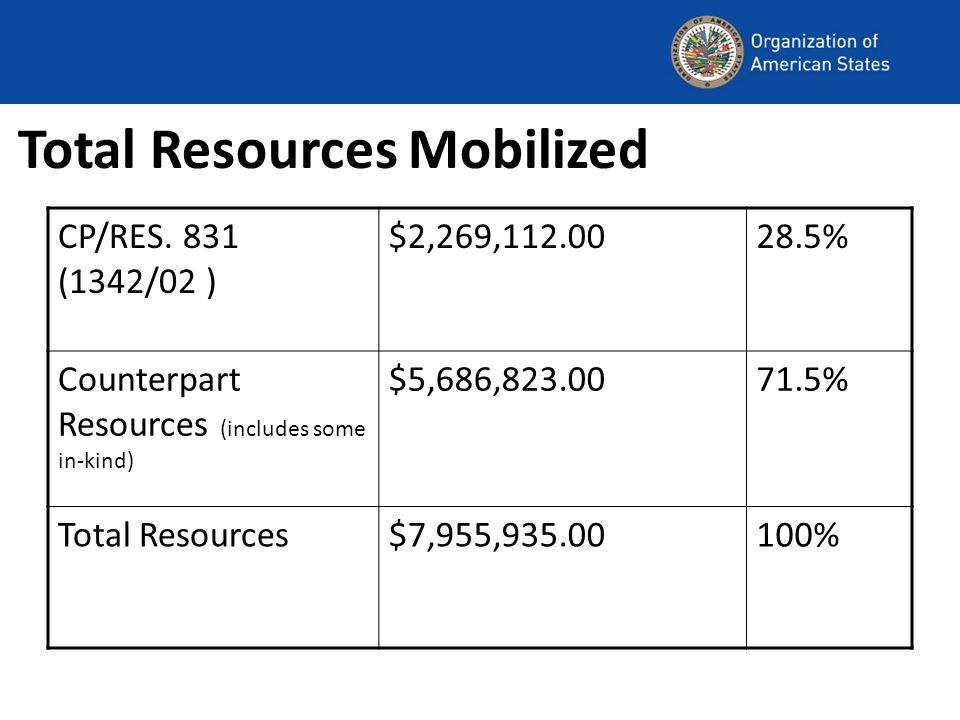 Total Resources Mobilized CP/RES.