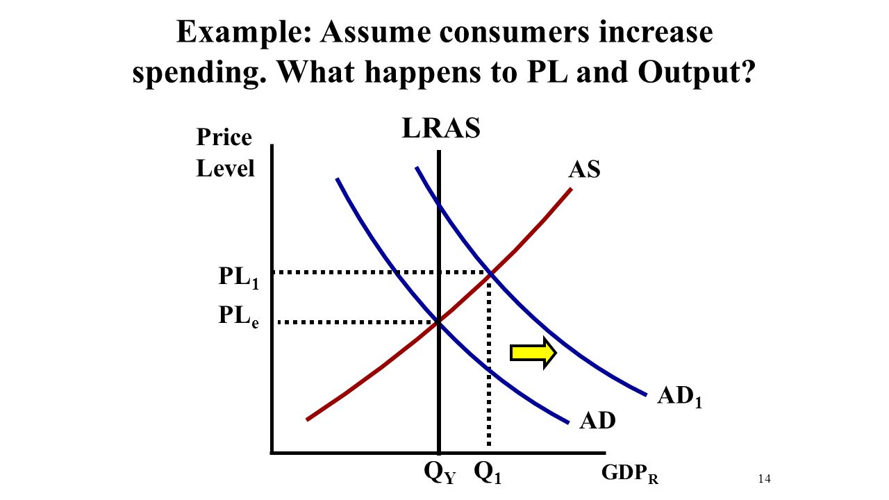 Price Level 14 AD AS Example: Assume consumers increase spending.