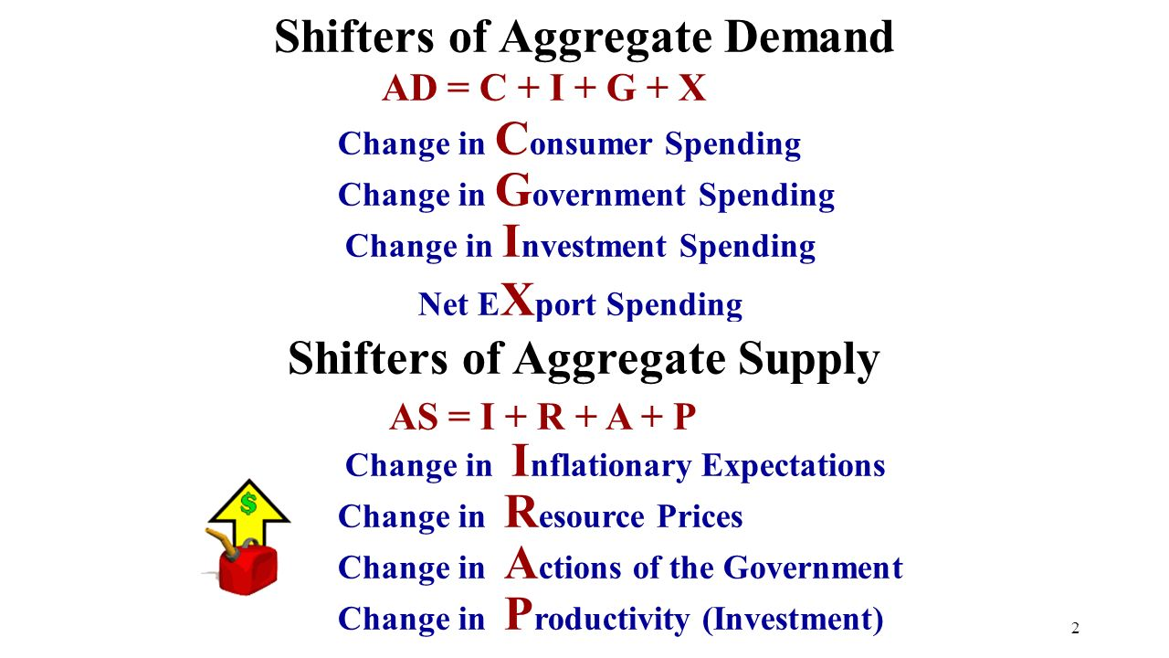 Shifters of Aggregate Demand Change in C onsumer Spending Change in I nvestment Spending Change in G overnment Spending Net E X port Spending AD = C + I + G + X Shifters of Aggregate Supply AS = I + R + A + P Change in R esource Prices Change in A ctions of the Government Change in P roductivity (Investment) 2 Change in I nflationary Expectations