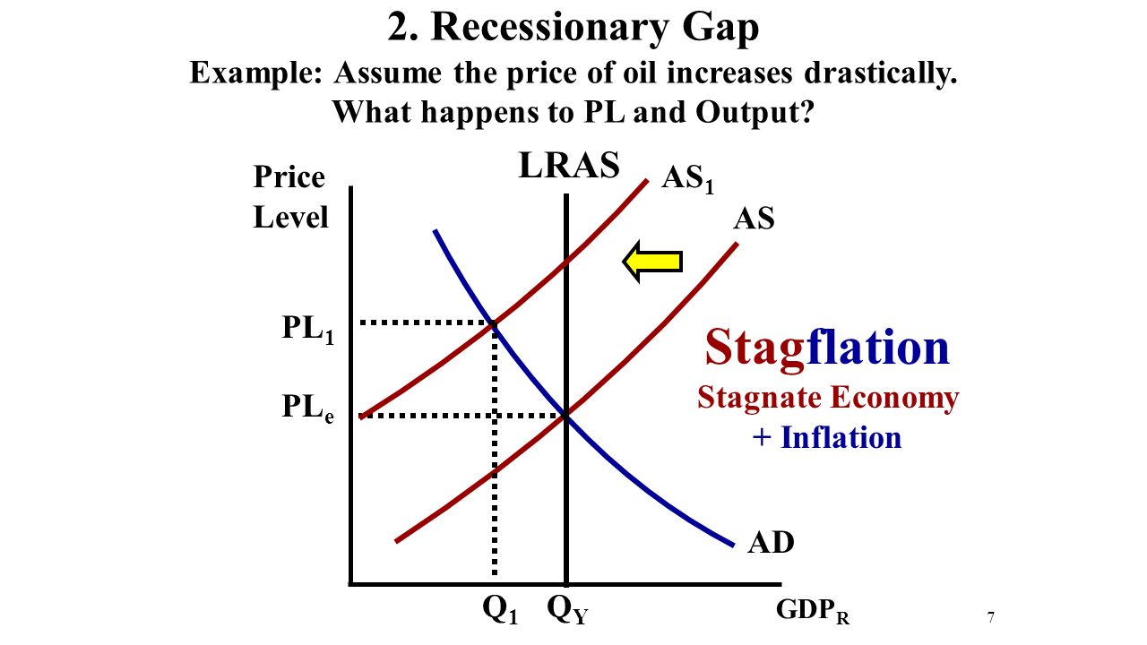 Price Level 7 AD AS GDP R QYQY PL e PL 1 Q1Q1 LRAS AS 1 Stagflation Stagnate Economy + Inflation 2.