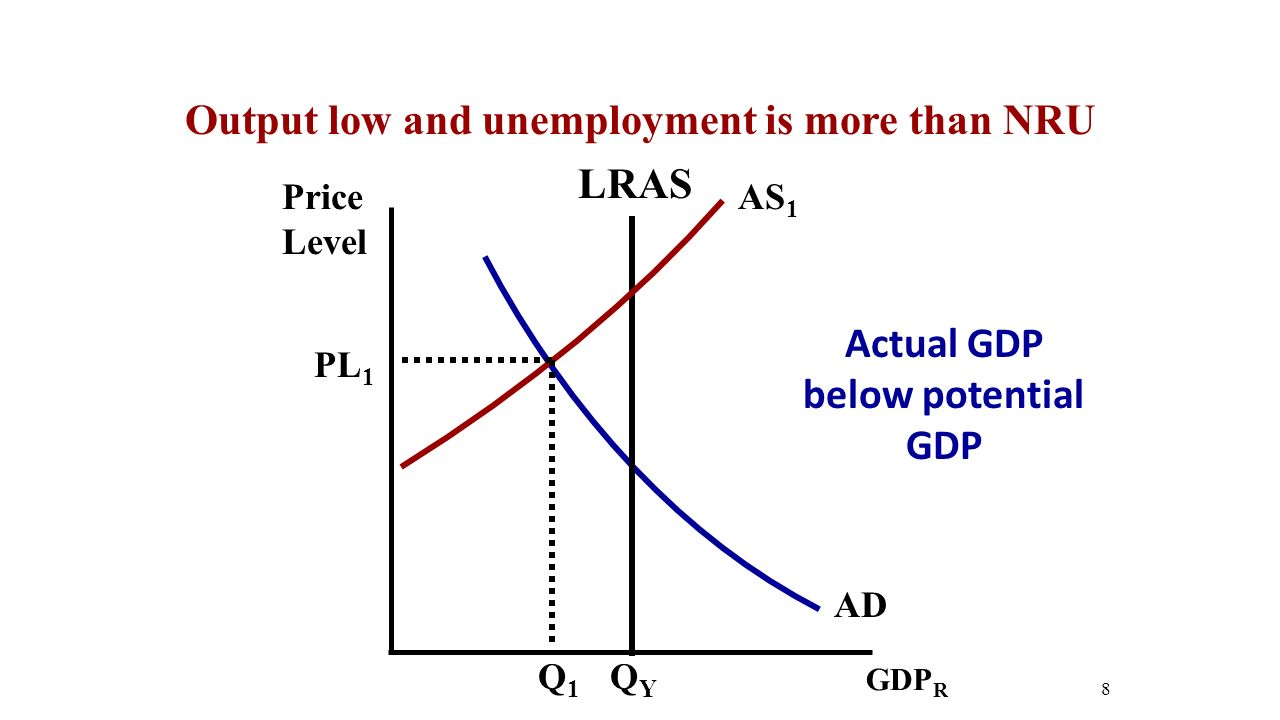 Price Level 8 AD GDP R QYQY PL 1 Q1Q1 LRAS AS 1 Output low and unemployment is more than NRU Actual GDP below potential GDP