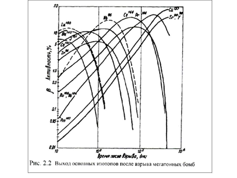 Types Of Radioactivity Rikhvanov Leonid P Professor Dsc In
