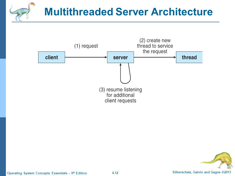 4.12 Silberschatz, Galvin and Gagne ©2013 Operating System Concepts Essentials – 9 th Edition Multithreaded Server Architecture