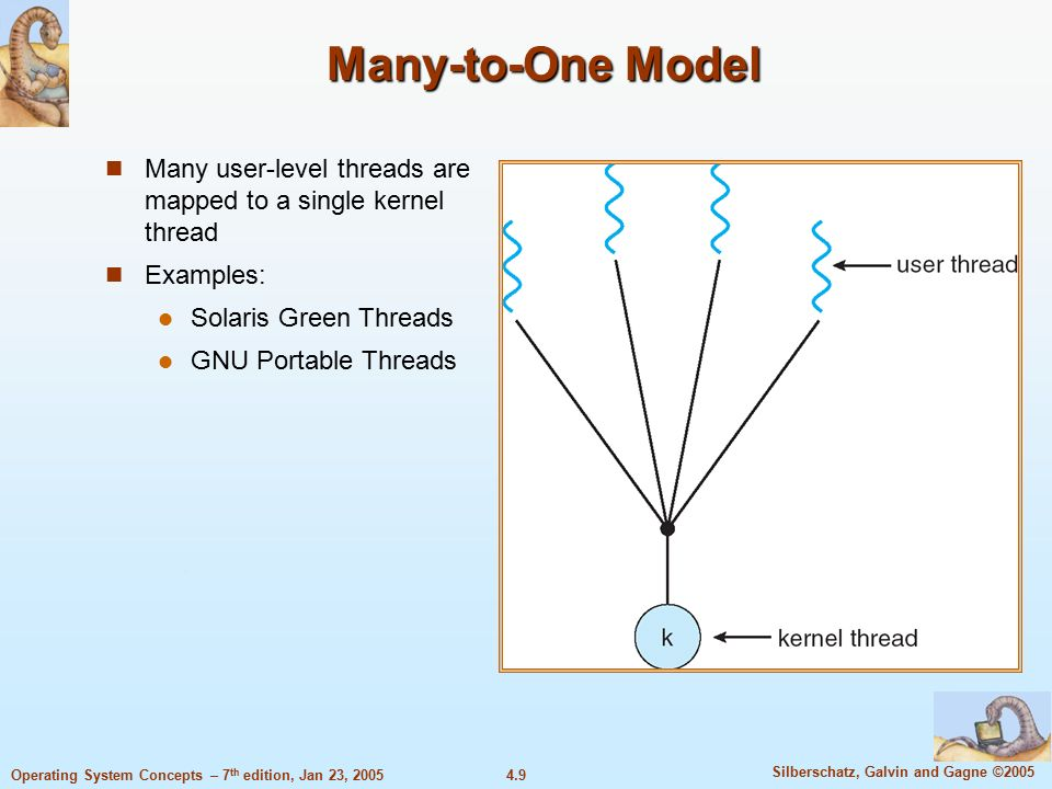 4.9 Silberschatz, Galvin and Gagne ©2005 Operating System Concepts – 7 th edition, Jan 23, 2005 Many-to-One Model Many user-level threads are mapped to a single kernel thread Examples: Solaris Green Threads GNU Portable Threads
