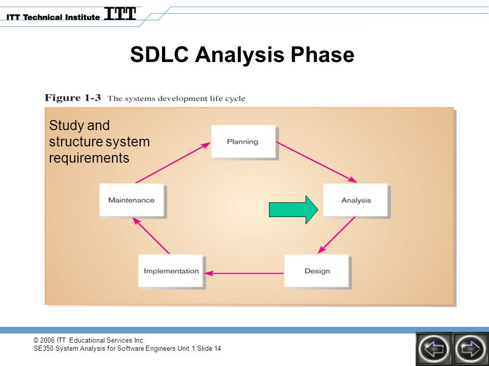 2006 Itt Educational Services Inc Se350 System Analysis For Software Engineers Unit 11 Slide 1 Chapter 1 The Systems Development Environment Ppt Download
