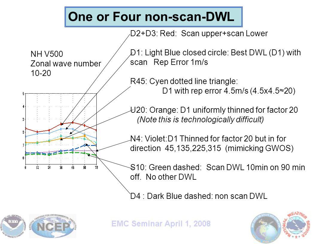 Michiko Masutani NOAA/NWS/NCEP/EMC RSIS/Wyle Information Systems