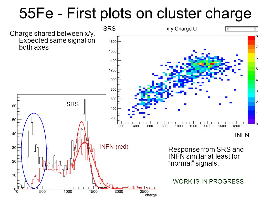 55Fe - First plots on cluster charge SRS INFN (red) Charge shared between x/y.