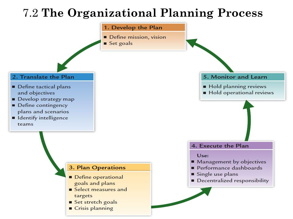 smart goal organizational planning Organizational goals inform employees where the organization is going and how it plans to get there when employees need to make difficult decisions, they can goals promote planning to determine how goals will be achieved employees often set goals in order to satisfy a need thus, goals can be.