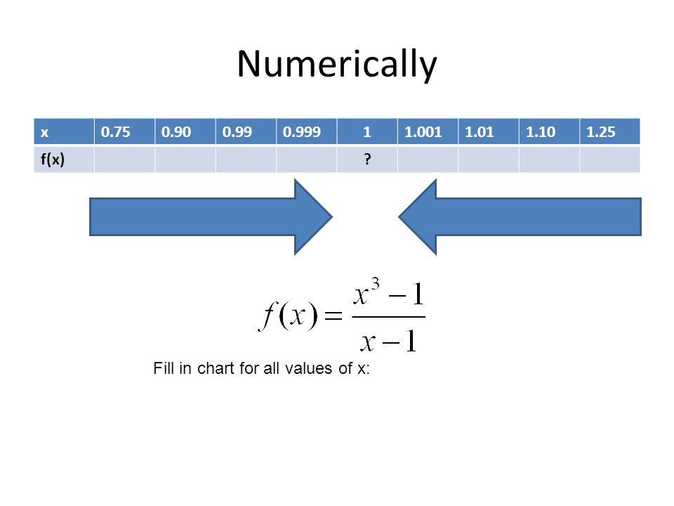Finding Limits Graphically and Numerically An Introduction to Limits ...