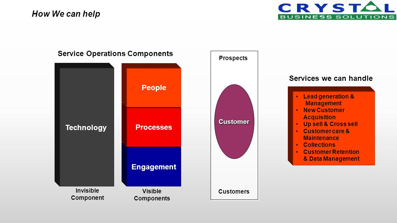 Engagement Processes People Customers Prospects Invisible Component Visible Components Service Operations Components Services we can handle Technology Lead generation & Management New Customer Acquisition Up sell & Cross sell Customer care & Maintenance Collections Customer Retention & Data Management How We can help Customer