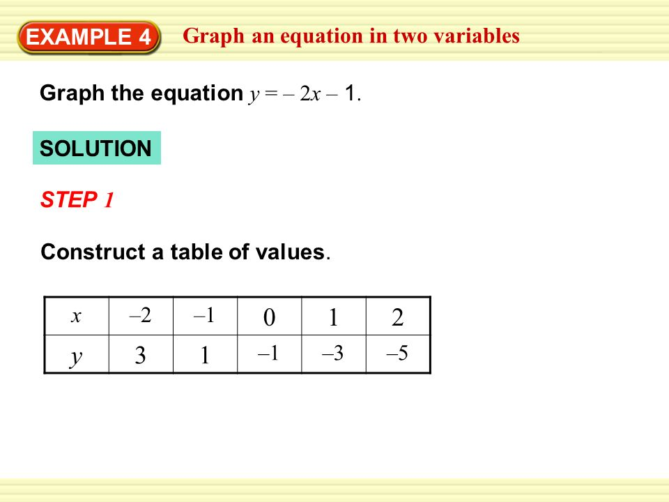 SOLUTION EXAMPLE 4 Graph an equation in two variables Graph