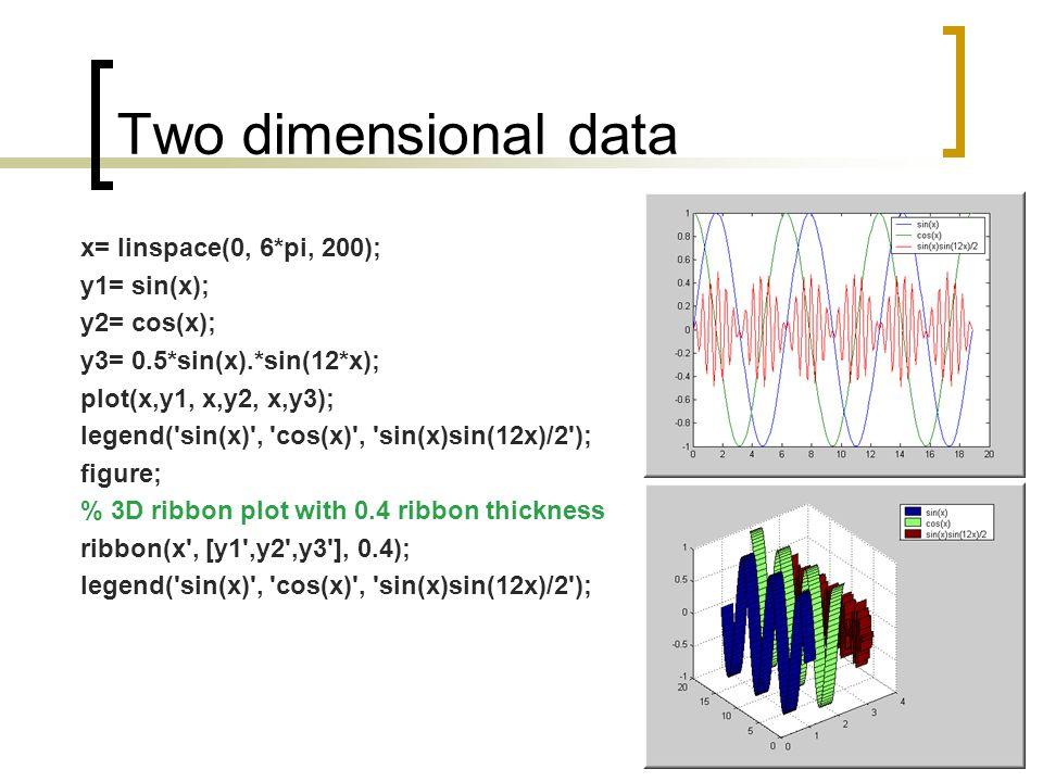 Plotting – 3-Dimensional  3D Plots versus 2D Plots 3