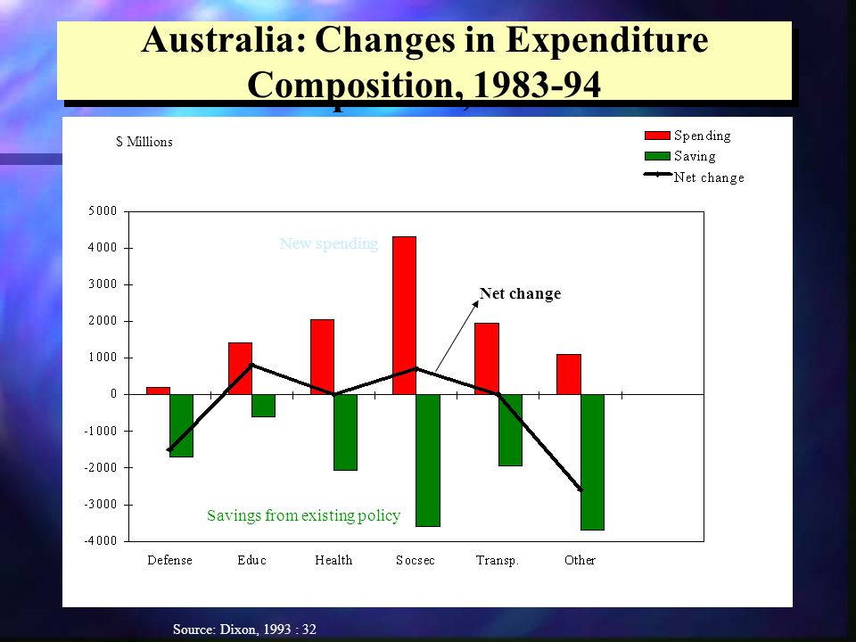 Australia: Changes in Expenditure Composition, Source: Dixon, 1993 : 32 $ Millions Net change New spending Savings from existing policy