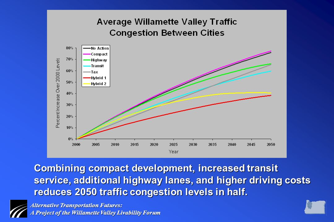 Alternative Transportation Futures: A Project of the Willamette Valley Livability Forum Combining compact development, increased transit service, additional highway lanes, and higher driving costs reduces 2050 traffic congestion levels in half.