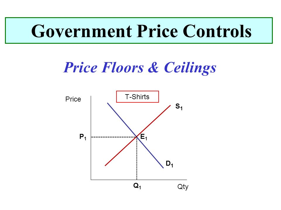 Price Floors Ceilings Government Price Controls Price Qty