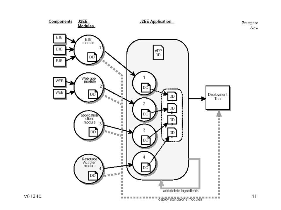 Enterprise Java V012405j2ee Introduction1 Enterprise Computing And