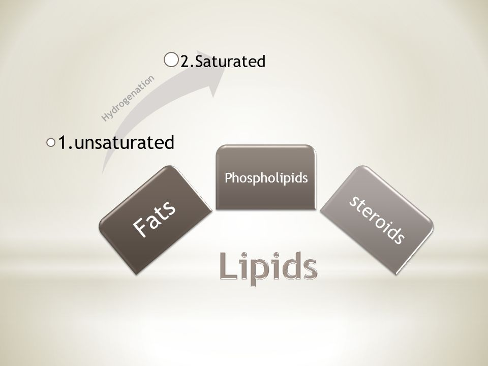 Fats Phospholipids steroids 1.unsaturated 2.Saturated Hydrogenation