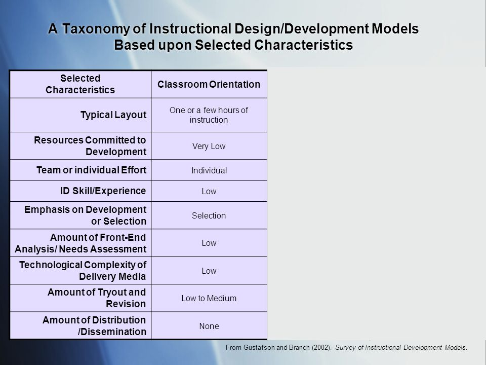 Educational Technology And Instructional Design Some Definitions