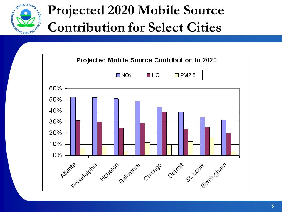 5 Projected 2020 Mobile Source Contribution for Select Cities
