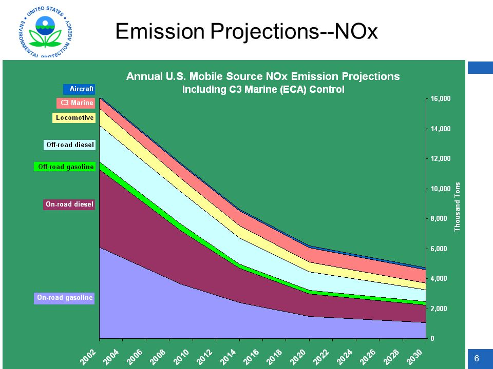 6 Emission Projections--NOx